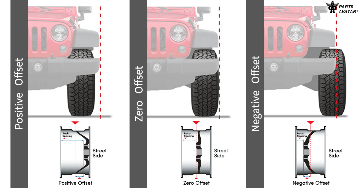 1.1. Types Of Wheel Offset